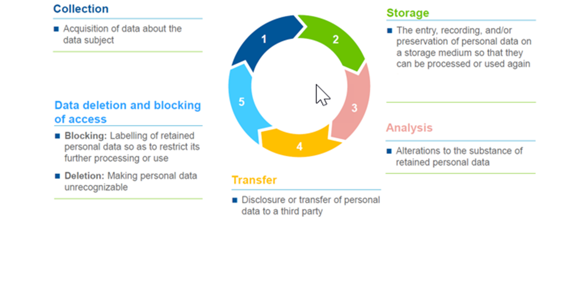 Sensitive Data Lifecycle